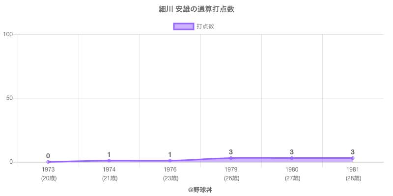 #細川 安雄の通算打点数