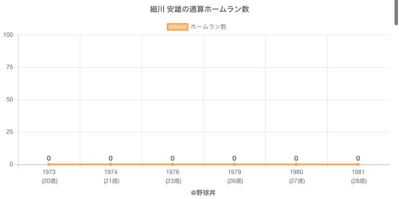 #細川 安雄の通算ホームラン数
