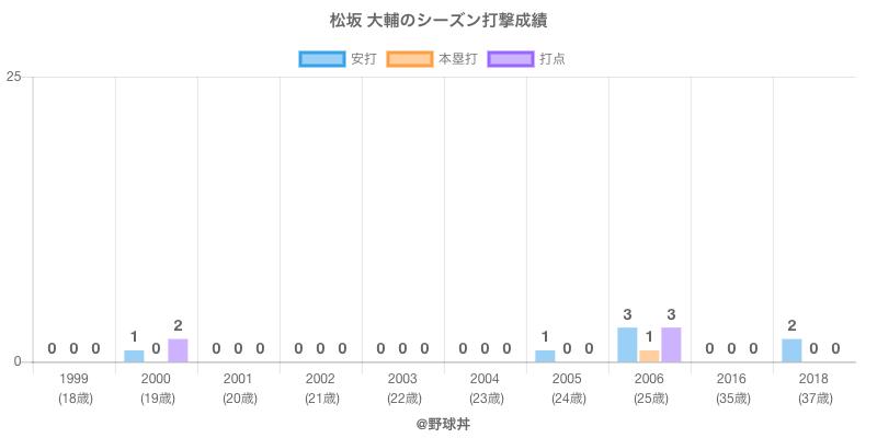 #松坂 大輔のシーズン打撃成績