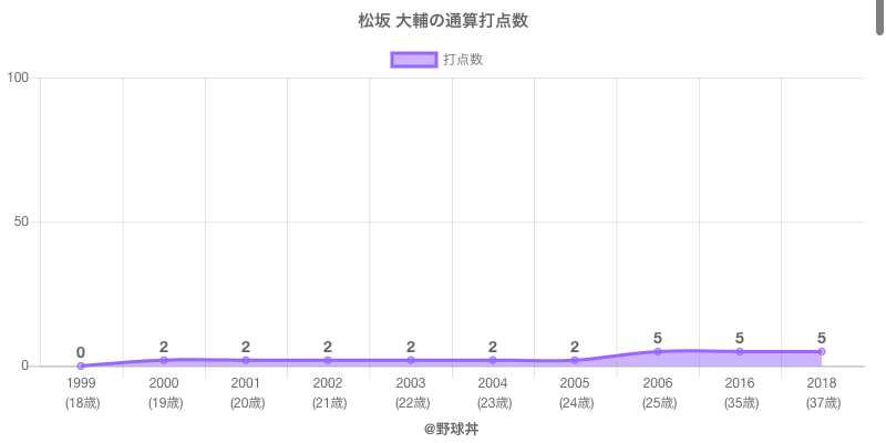#松坂 大輔の通算打点数