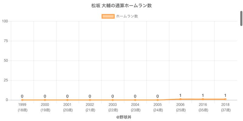 #松坂 大輔の通算ホームラン数