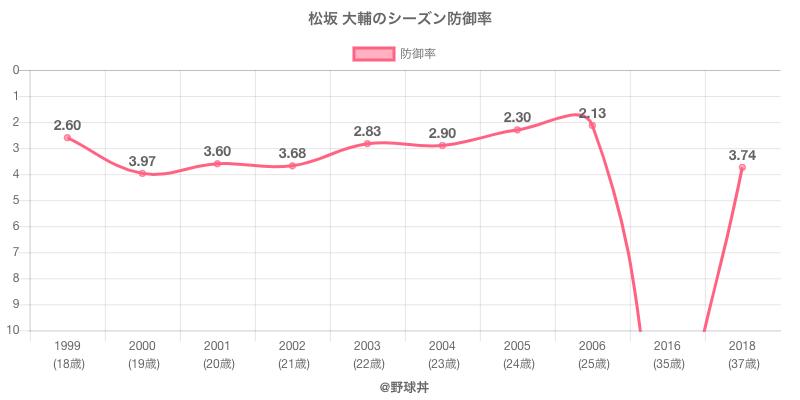松坂 大輔のシーズン防御率