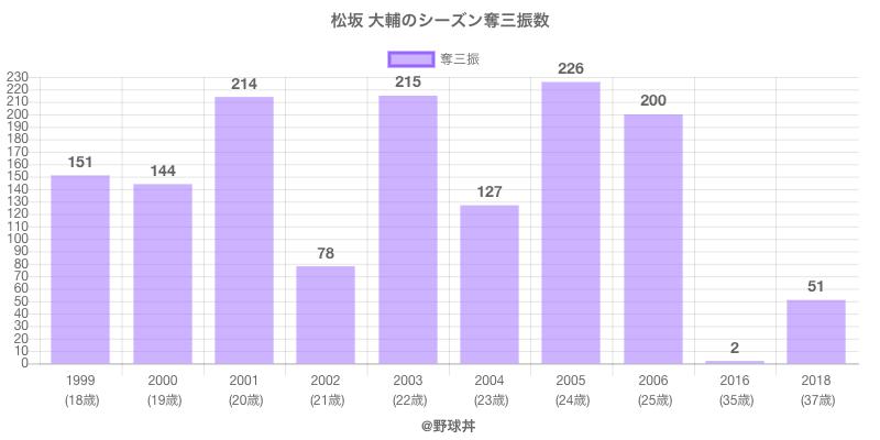#松坂 大輔のシーズン奪三振数