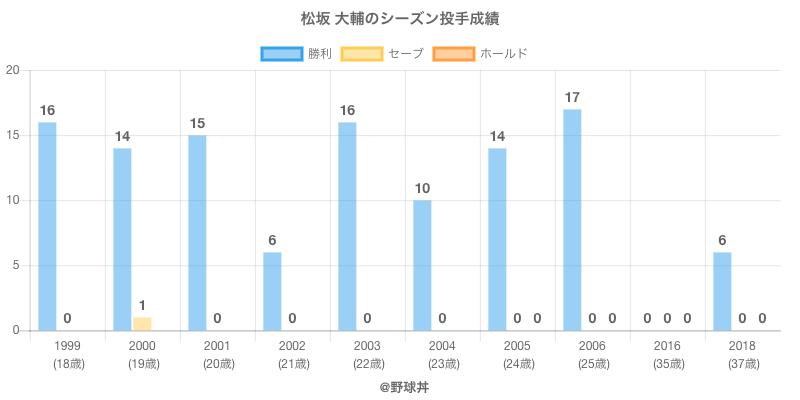 #松坂 大輔のシーズン投手成績