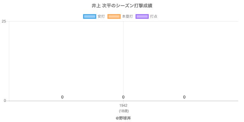 #井上 次平のシーズン打撃成績