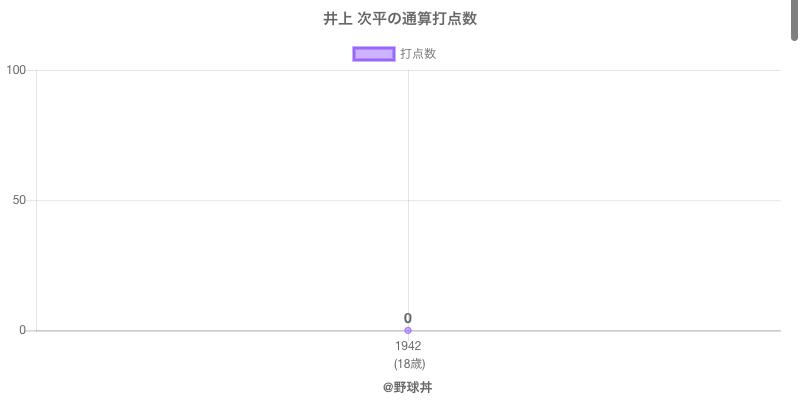 #井上 次平の通算打点数