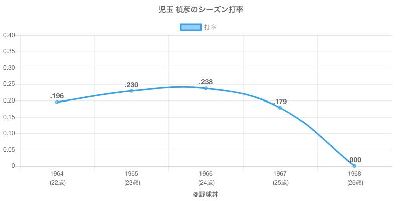 児玉 禎彦のシーズン打率
