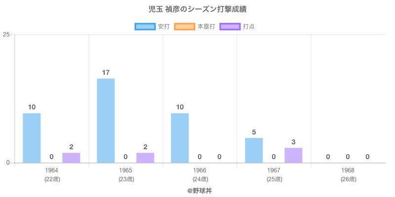 #児玉 禎彦のシーズン打撃成績