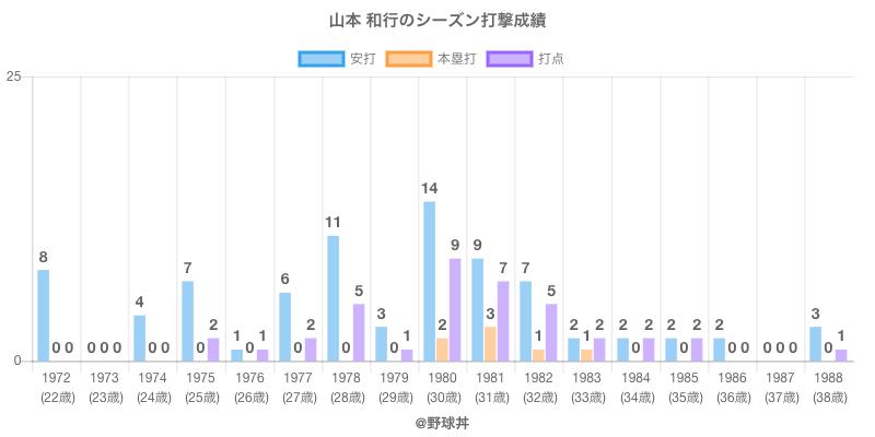 #山本 和行のシーズン打撃成績