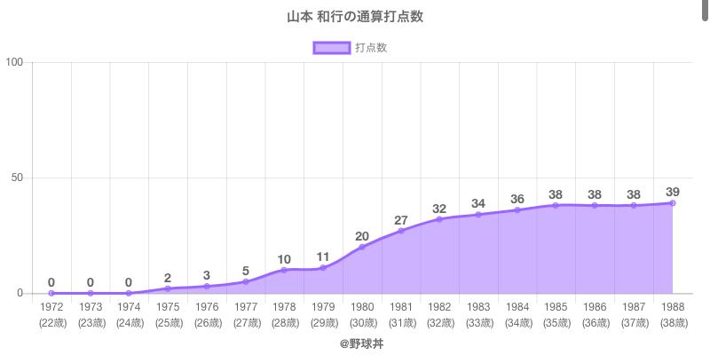 #山本 和行の通算打点数