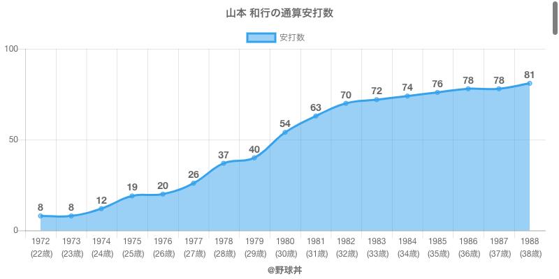 #山本 和行の通算安打数
