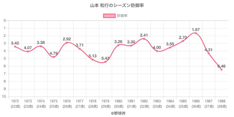 山本 和行のシーズン防御率