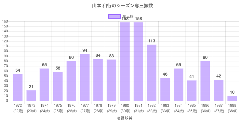 #山本 和行のシーズン奪三振数