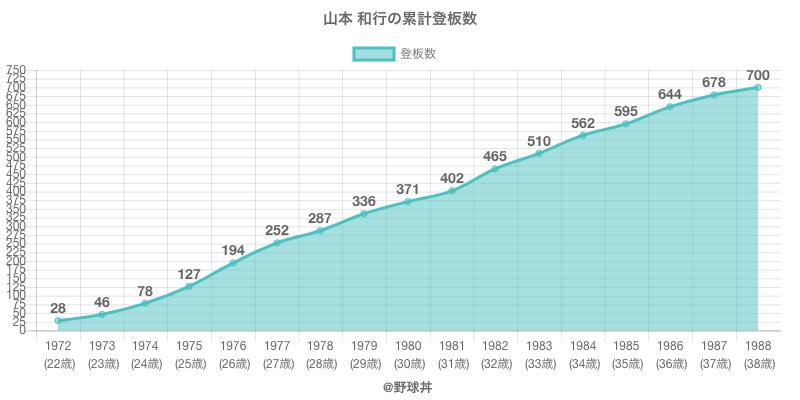 #山本 和行の累計登板数