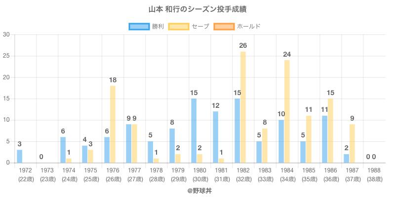 #山本 和行のシーズン投手成績