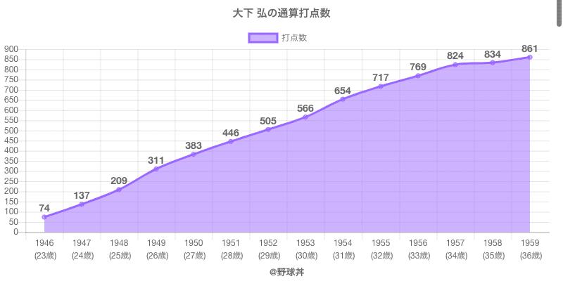 #大下 弘の通算打点数