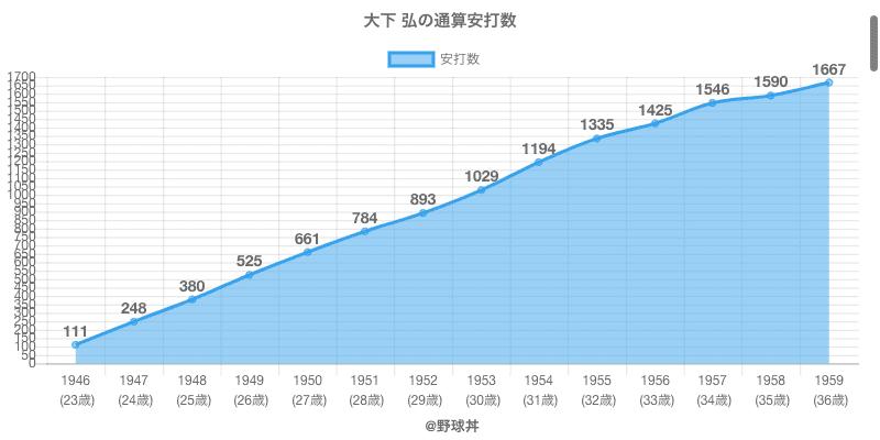 #大下 弘の通算安打数