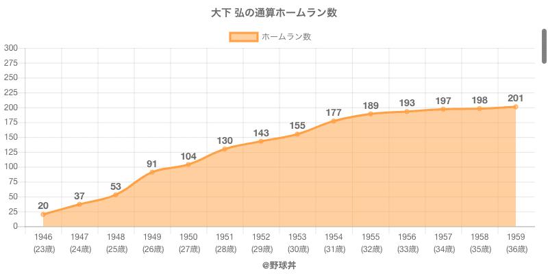 #大下 弘の通算ホームラン数