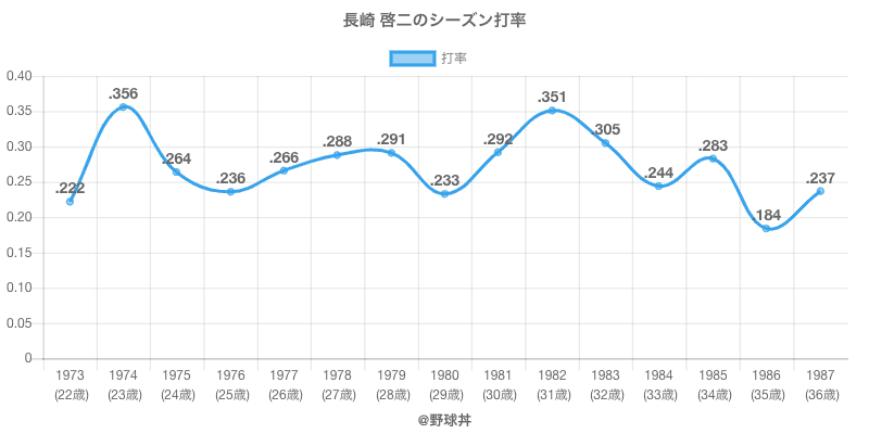 長崎 啓二のシーズン打率