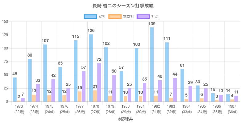 #長崎 啓二のシーズン打撃成績