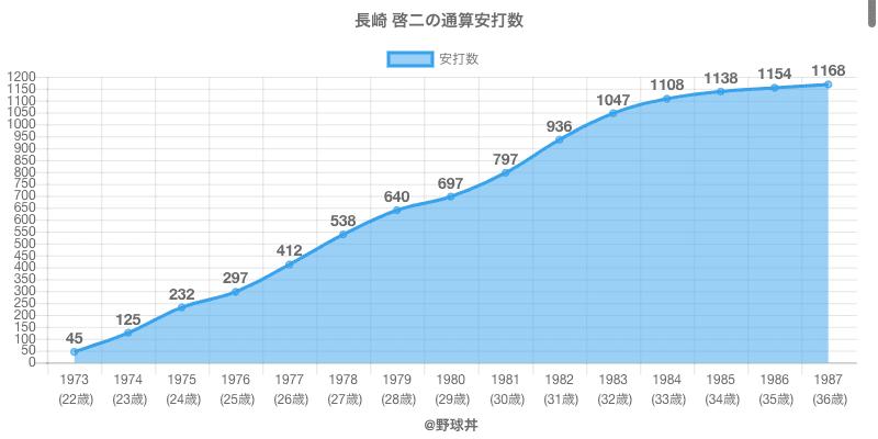 #長崎 啓二の通算安打数