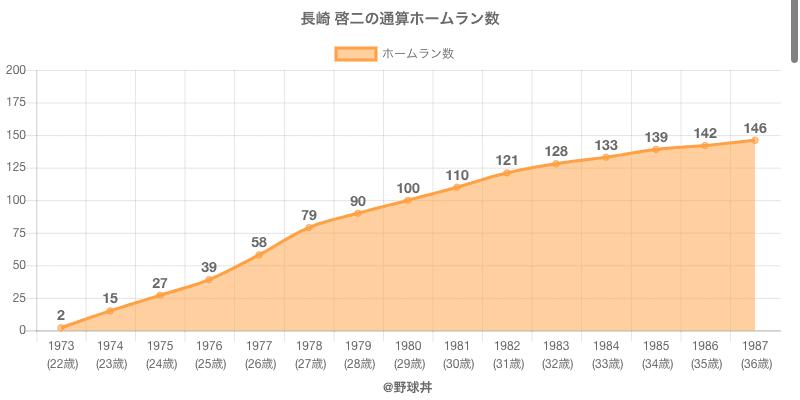 #長崎 啓二の通算ホームラン数