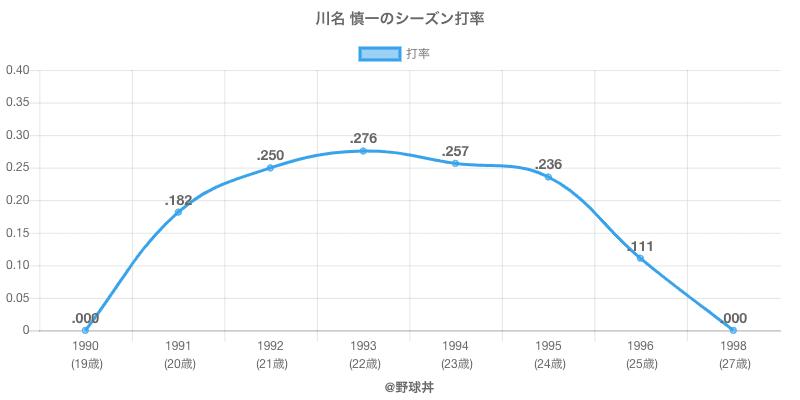 川名 慎一のシーズン打率