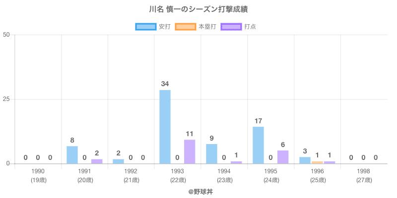 #川名 慎一のシーズン打撃成績