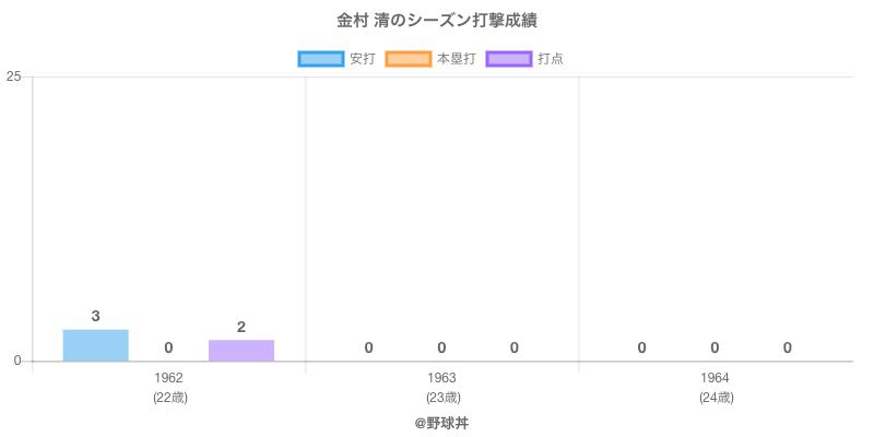 #金村 清のシーズン打撃成績