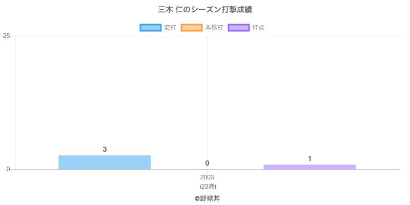 #三木 仁のシーズン打撃成績