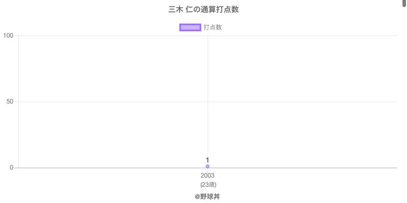 #三木 仁の通算打点数