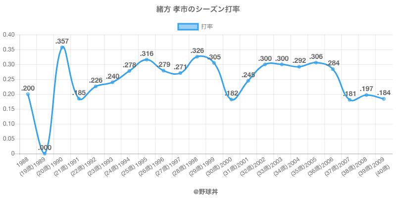 緒方 孝市のシーズン打率