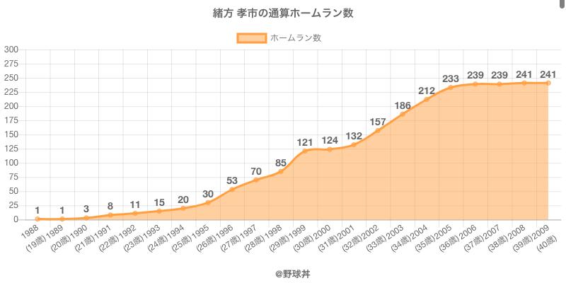 #緒方 孝市の通算ホームラン数