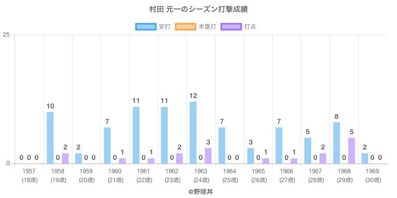 #村田 元一のシーズン打撃成績
