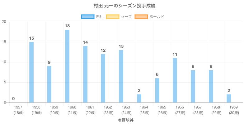 #村田 元一のシーズン投手成績