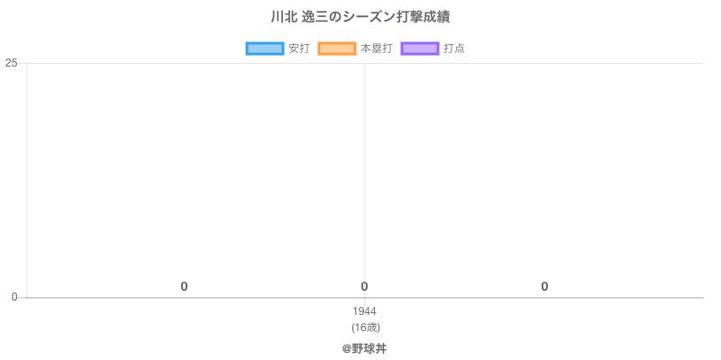 #川北 逸三のシーズン打撃成績