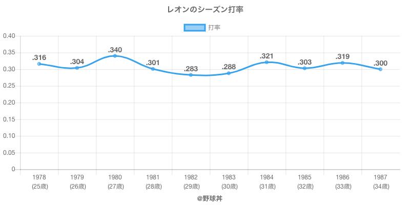 レオンのシーズン打率