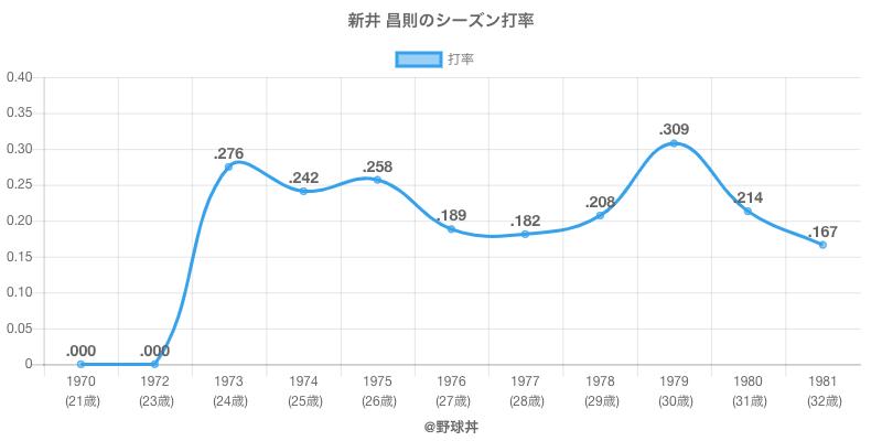 新井 昌則のシーズン打率