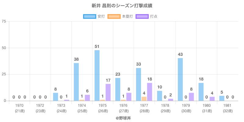 #新井 昌則のシーズン打撃成績
