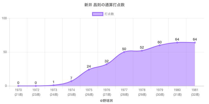#新井 昌則の通算打点数