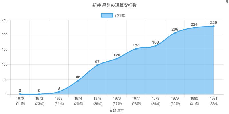 #新井 昌則の通算安打数