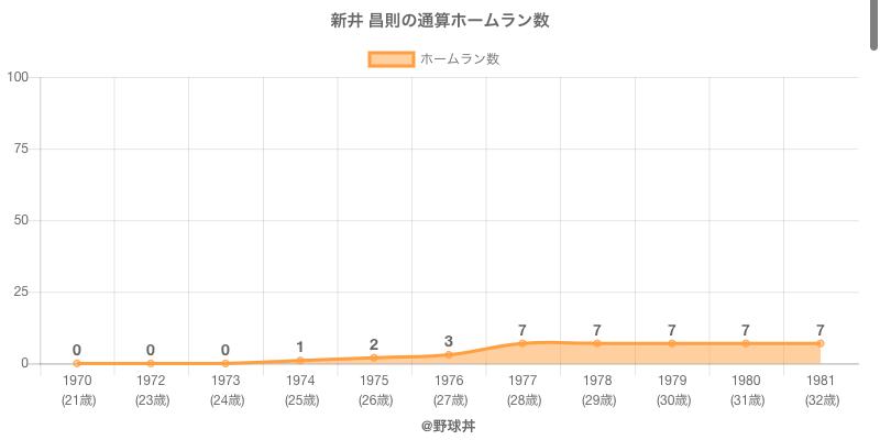 #新井 昌則の通算ホームラン数
