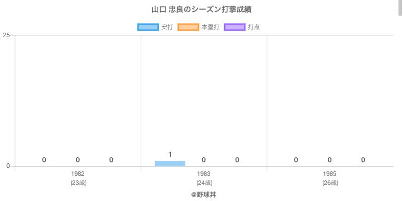 #山口 忠良のシーズン打撃成績