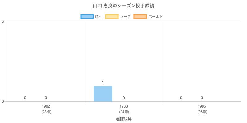 #山口 忠良のシーズン投手成績