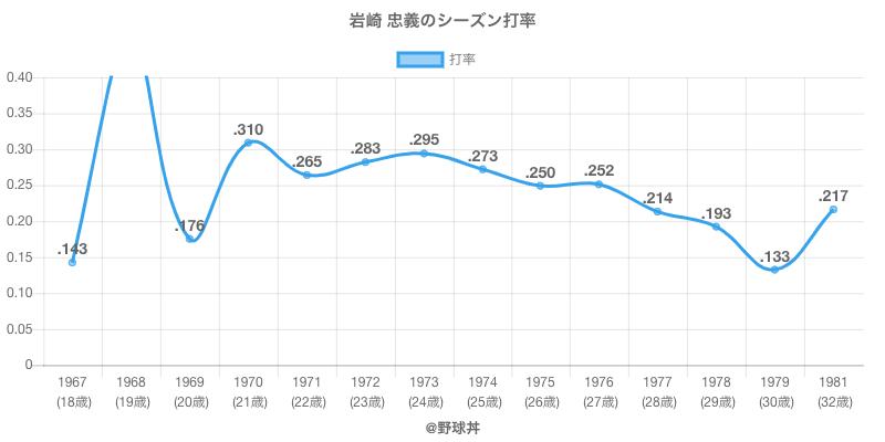 岩崎 忠義のシーズン打率