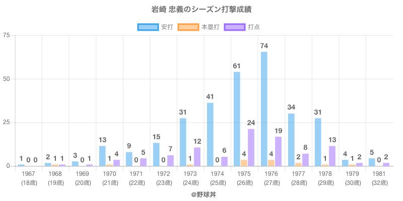 #岩崎 忠義のシーズン打撃成績