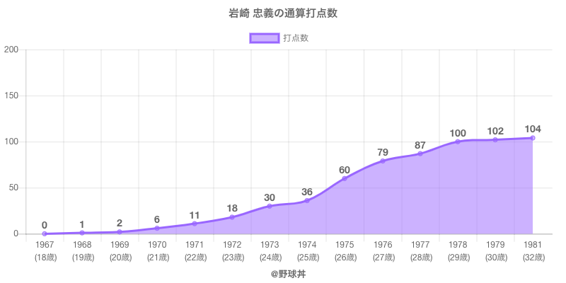 #岩崎 忠義の通算打点数