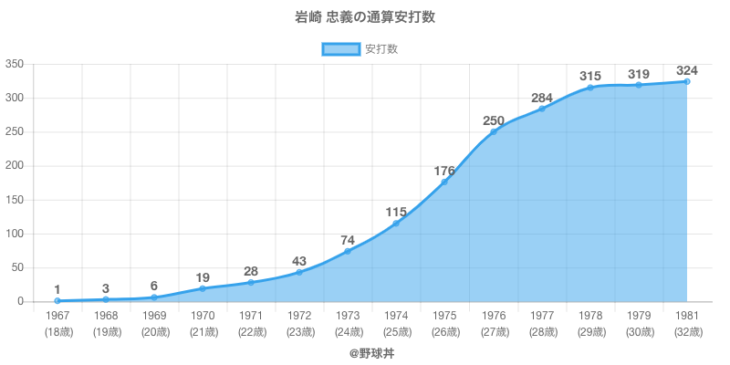 #岩崎 忠義の通算安打数