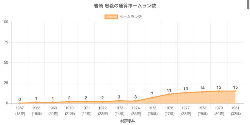 #岩崎 忠義の通算ホームラン数