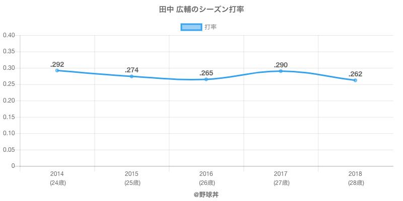 田中 広輔のシーズン打率